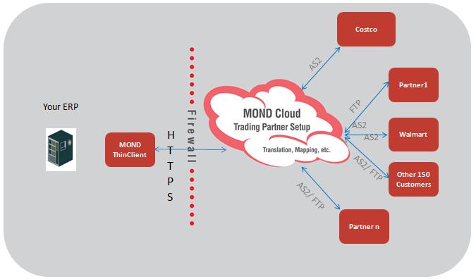 MOND Cloud AS2