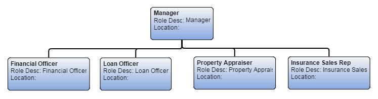 Loan process tutorial 407417600074 the loan process flow chart.